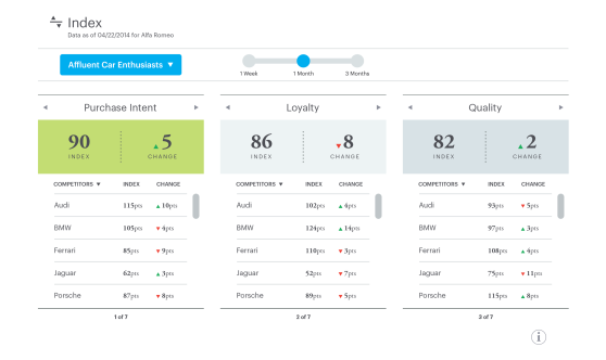 Networked Insights includes social listening technology that shows you how you compare with competitors