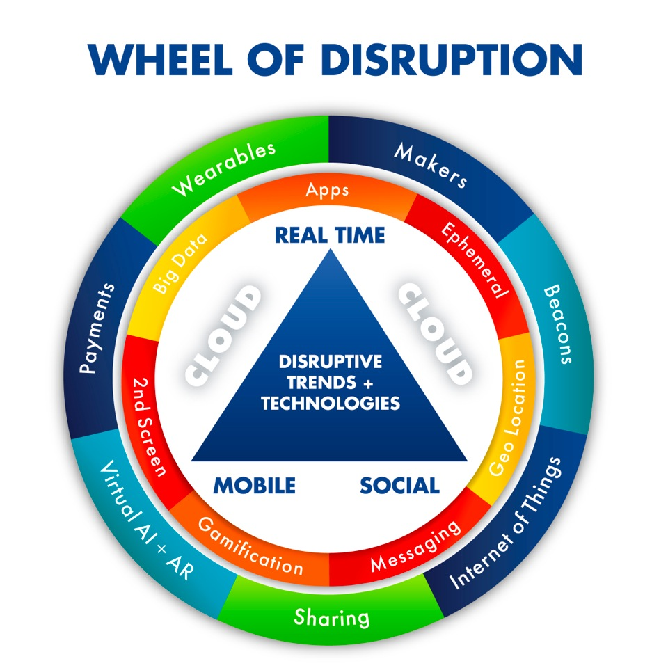 Why Do Big Companies Fail? The Tale of Disruptive