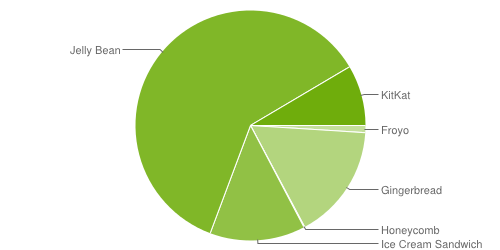 Android OS Marketshare (May 5)