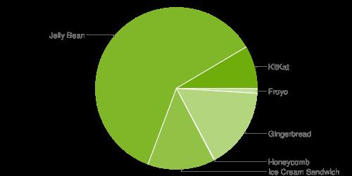 Android OS Marketshare (May 5)