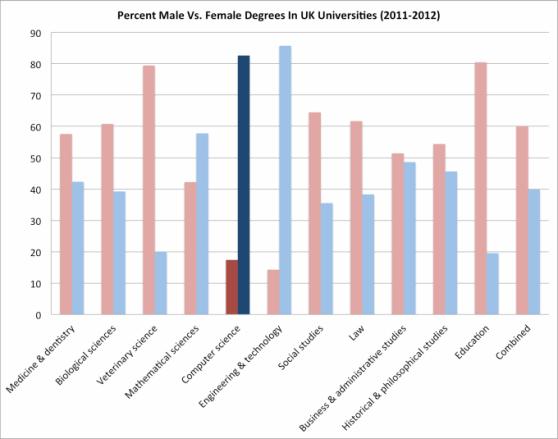 computersciencegender