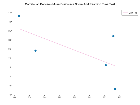 correlation_between_muse_brainwave_score_and_reaction_time_test