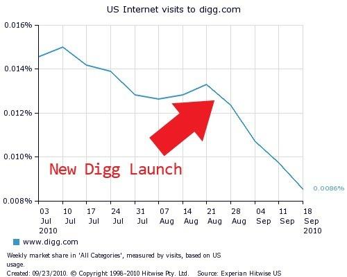 digg-drop