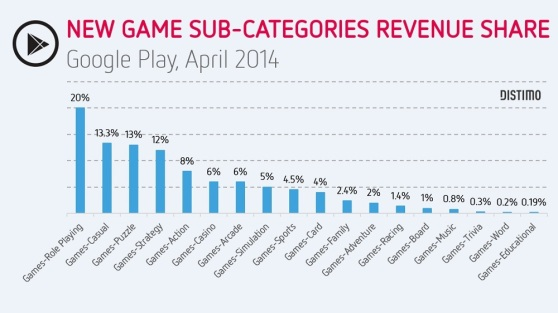Distimo revenue share by category on Google Play