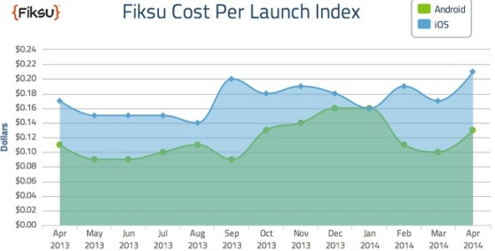 Fiksu cost per launch index