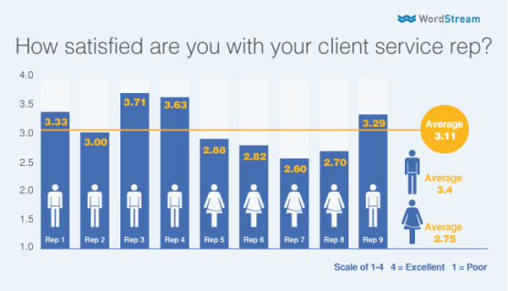 gender-bias-average-satisfaction-score