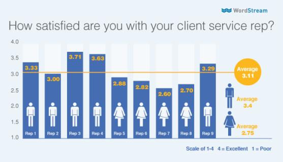 gender-bias-average-satisfaction-score