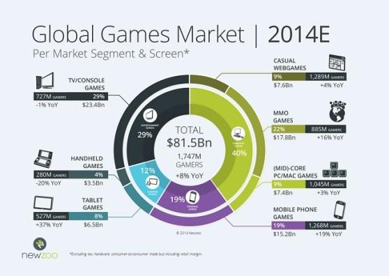 Global games market segments