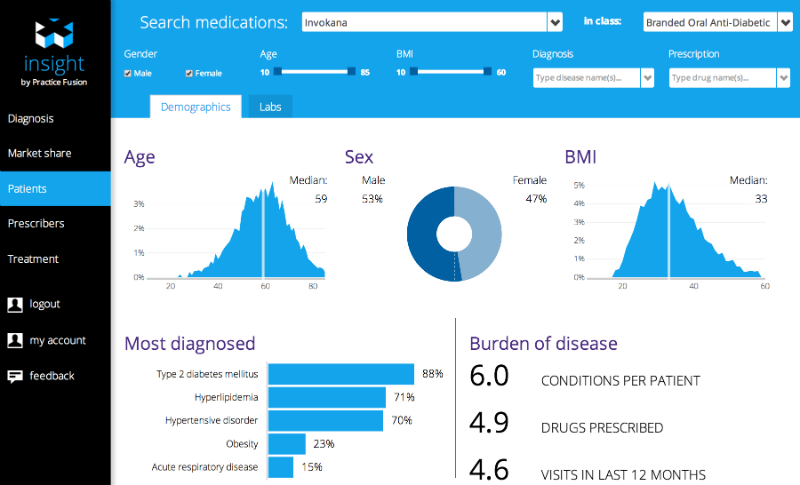 Screen from Practice Fusion's new 'Insight' product