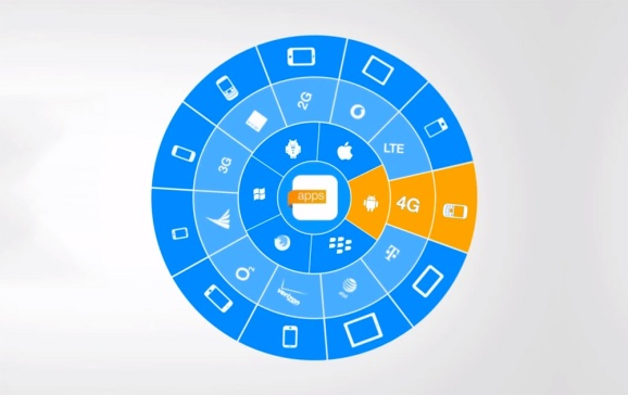 Perfecto Mobile offers mobile app testing across a variety of devices and environments.