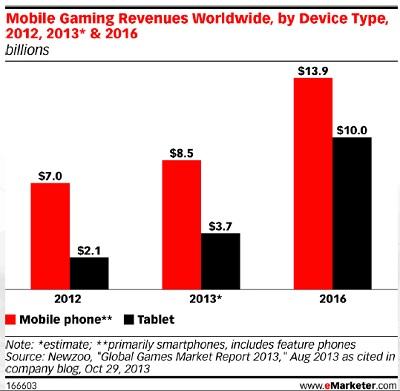 Mobile game market