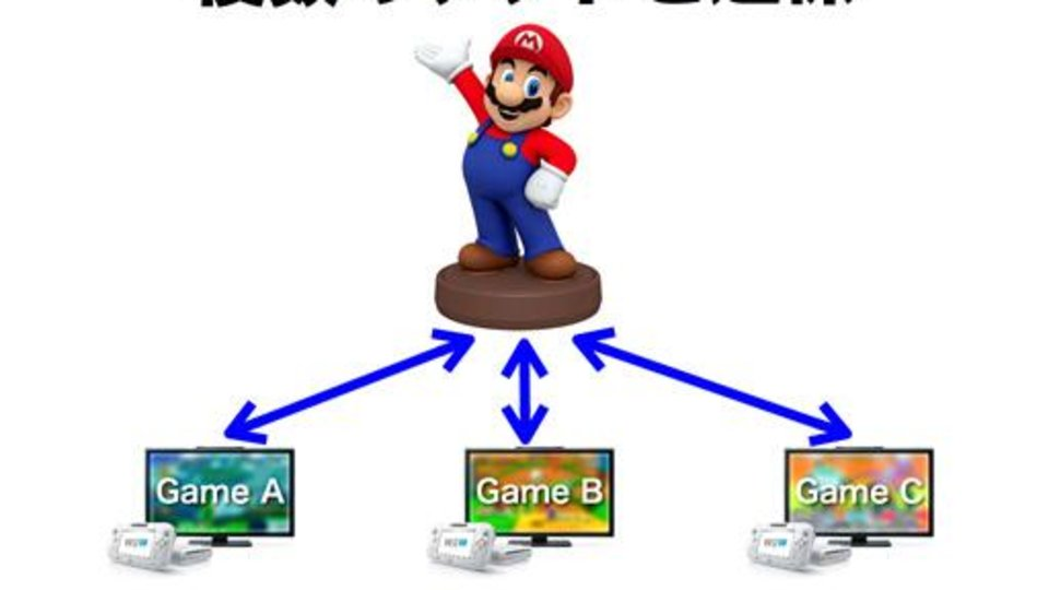 The figurines will work with multiple games.