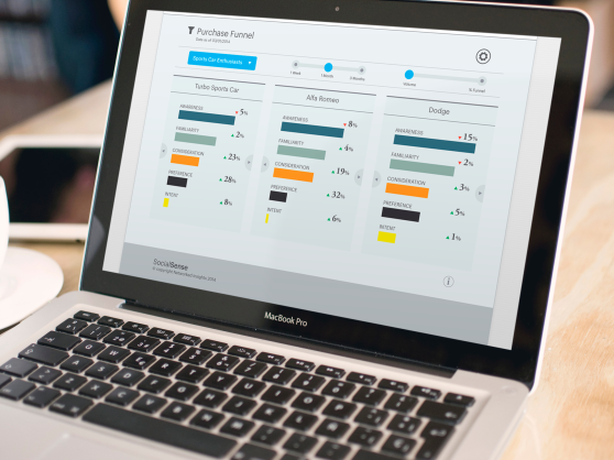 Networked Insights social data allows it to predict sales funnel activity and future sales.