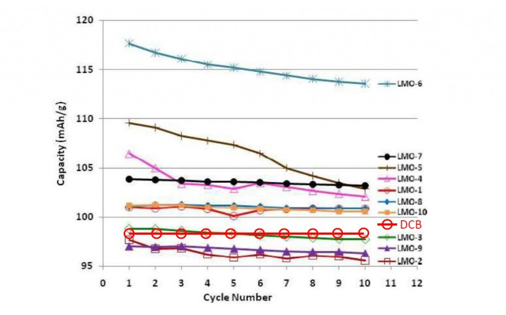 Chart showing energy capacity over cycle life for carbon-carbon batteries