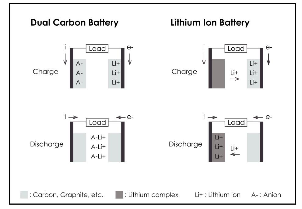 Schematic showing dual-carbon batteries versus lithium-ion batteries.