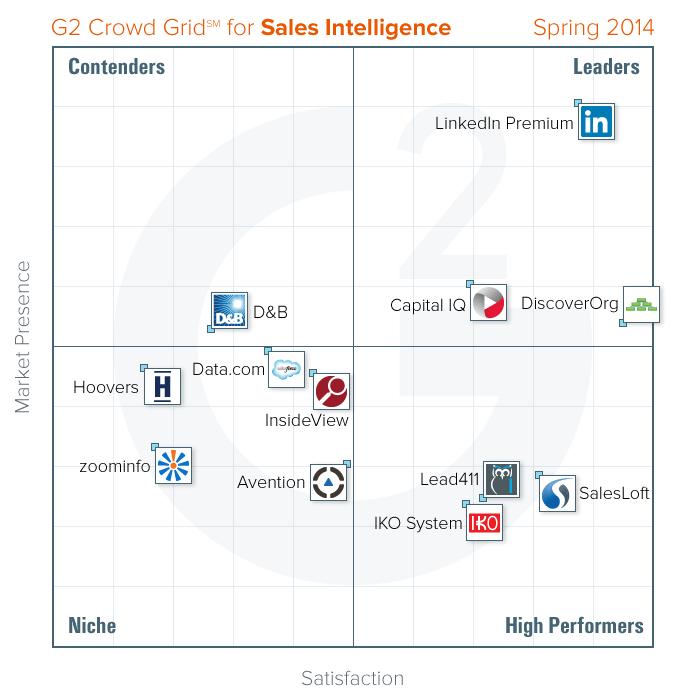Sales Intelligence Grid - Spring 2014