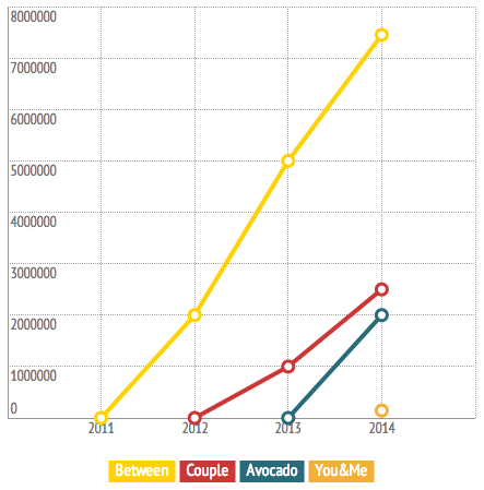 The growth of couple's messaging apps by year
