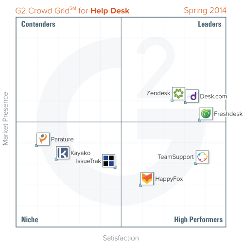 The top help desk solutions, according to G2 Crowd