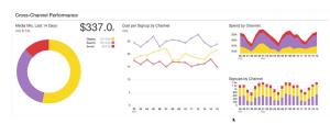 cross-channel performance