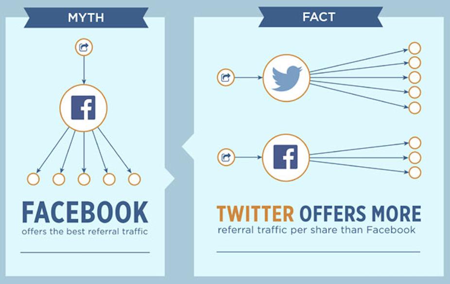 facebook vs twitter referral traffic