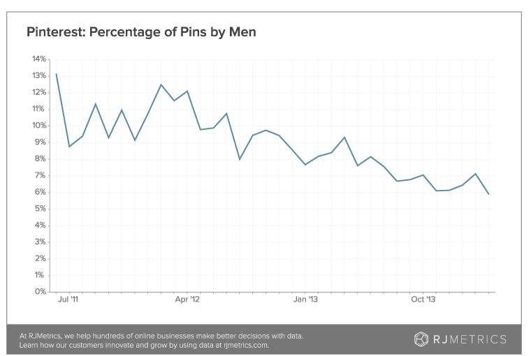 share-of-pins-by-men