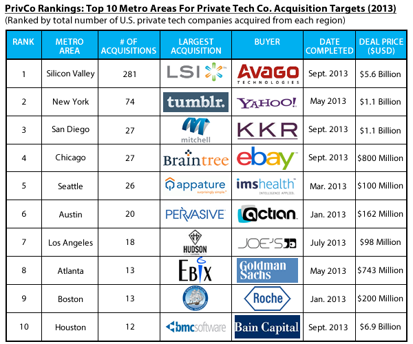 Top 10 metro areas acquisitions