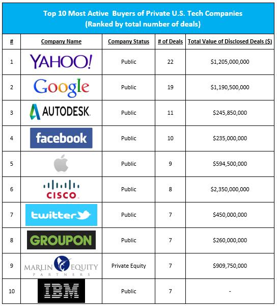top 10 active buyers