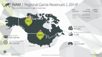 north american game revenue