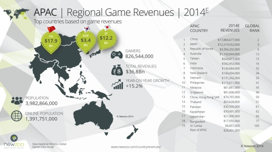 Asia Pacific game revenues
