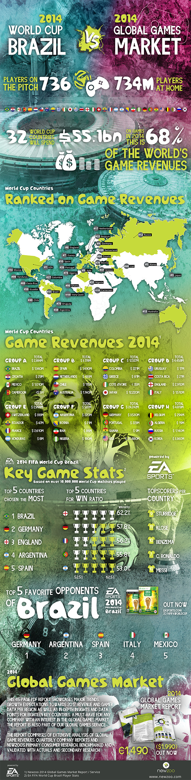 614xNewzoo2014-WorldCup-Infographic