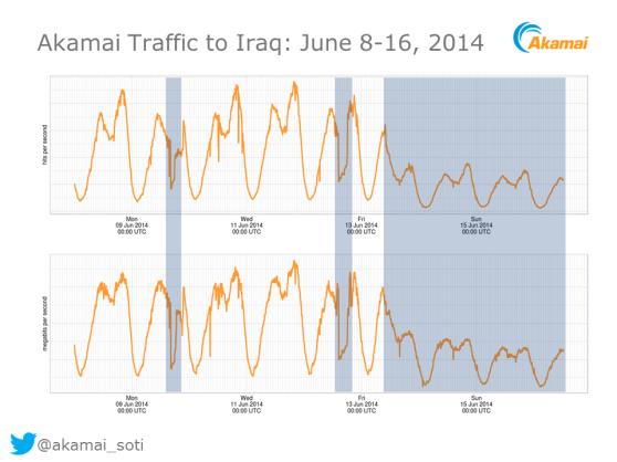 Akami-Iraq disruption chart
