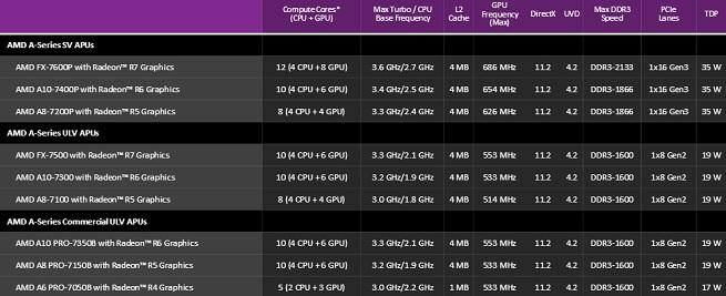 AMD Kaveri specs