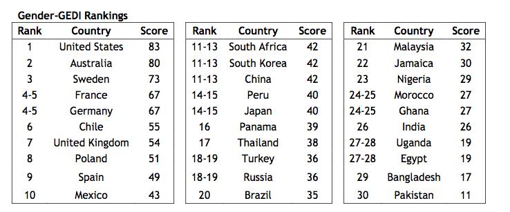 GEDI rankings for female entrepreneurship