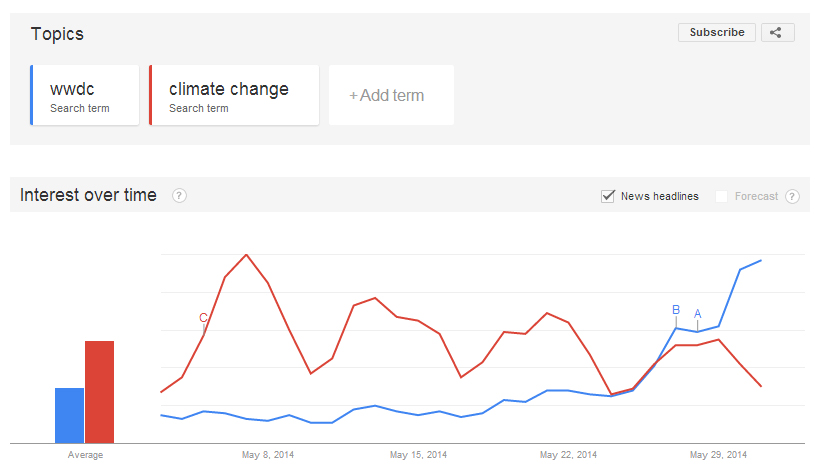 Google-trends-WWDC-climate-change