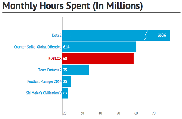 The hours that players spend in some of top games on Steam.