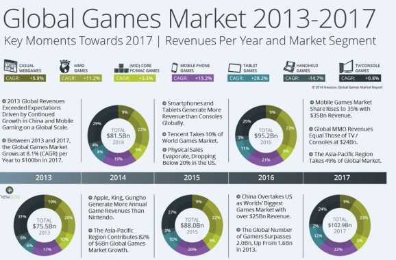 Global game business is booming, but physical store sales ...