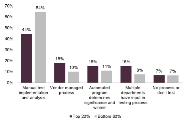 Which customer experience measurement and optimization tactics do you currently use?