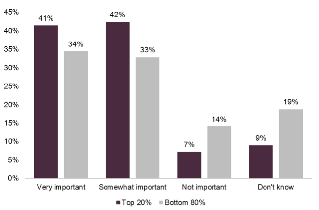 How important is focusing on mobile to support your cross-channel efforts in 2014?