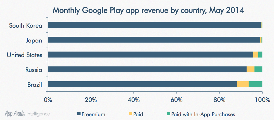 Google Revenue by Country Google Play Revenue
