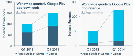 google play revenue growth