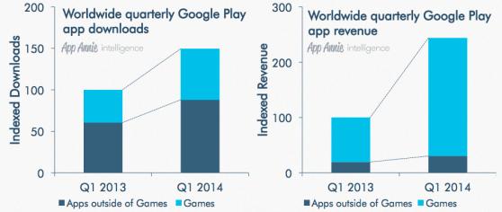 google play revenue growth