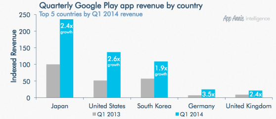 google play top countries revenue
