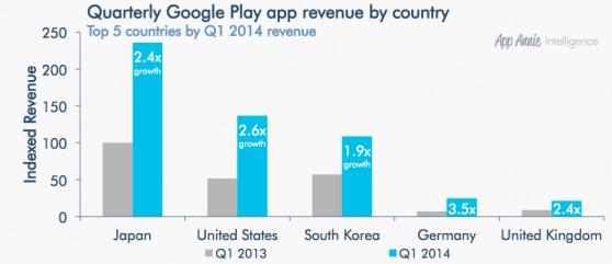 google play top countries revenue