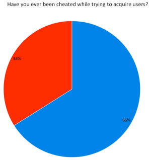 A full third of developers get cheated when trying to acquire users