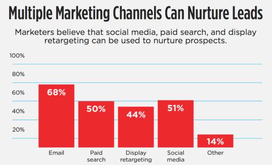 multiple marketing channels