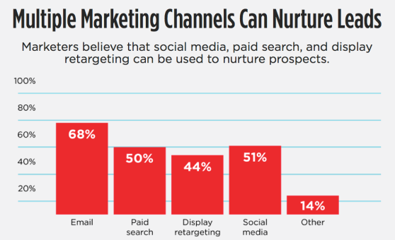 multiple marketing channels