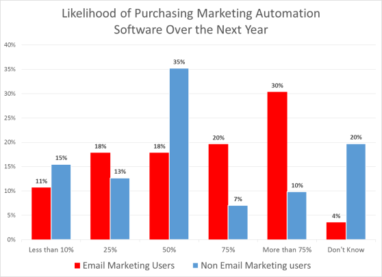 Email marketing users are much more likely to be in the market for marketing automation systems
