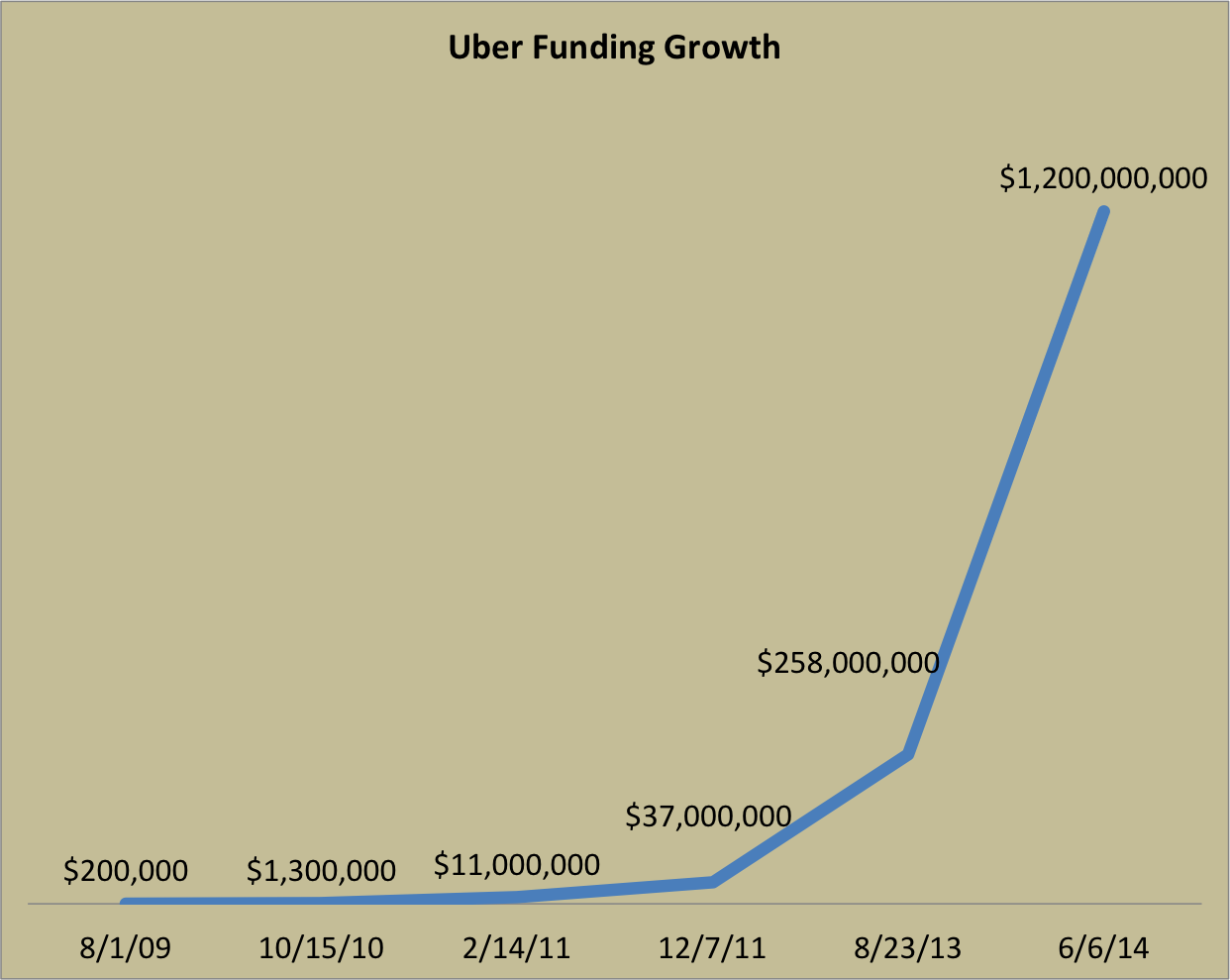 Uber and Airbnb's incredible growth in 4 charts | VentureBeat