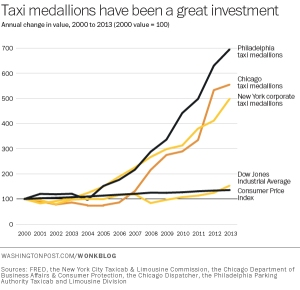 Growth in the value of taxi medallions in various cities.