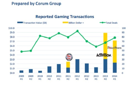 Corum Group's game deals